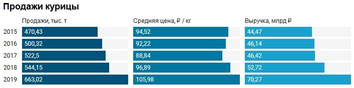 В 2019 году у «Черкизово» выросли продажи во всех сегментах, кроме растениеводства