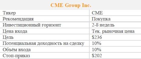 Акции CME Group Inc. Рекомендация - ПОКУПАТЬ