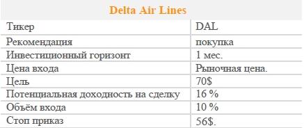 Акции Delta Air Lines. Рекомендация - ПОКУПАТЬ