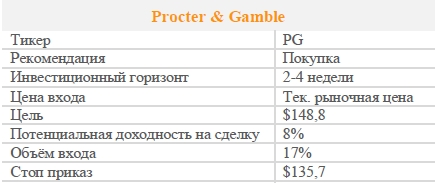 Акции Procter & Gamble. Рекомендация - ПОКУПАТЬ