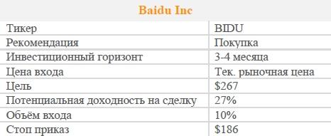 Акции Baidu Inc. Рекомендация - ПОКУПАТЬ