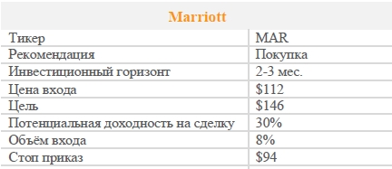 Акции Marriott. Рекомендация - ПОКУПАТЬ