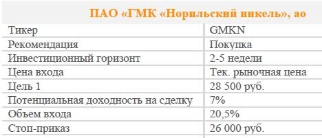 Акции ПАО «ГМК «Норильский никель», ао. Рекомендация - ПОКУПАТЬ