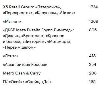 «Окей»: еще один продуктовый ретейлер на Московской бирже