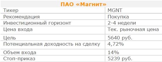 Акции ПАО «Магнит». Рекомендация - ПОКУПАТЬ