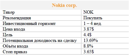 Акции Nokia corp. Рекомендация - ПОКУПАТЬ