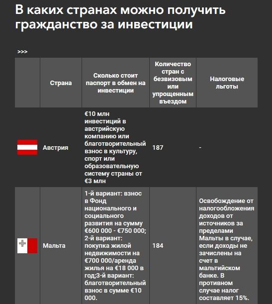 «Свободных слотов на подачу документов больше нет»: чем заменить кипрский «золотой паспорт»