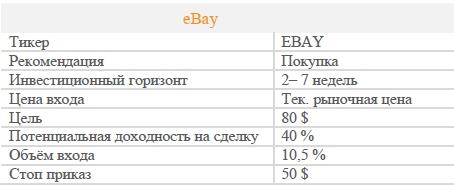 Акции eBay. Рекомендация - ПОКУПАТЬ