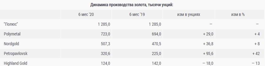 2020 – золотой год для золотодобытчиков России