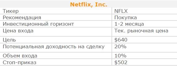 Акции Netflix, Inc. Рекомендация - ПОКУПАТЬ