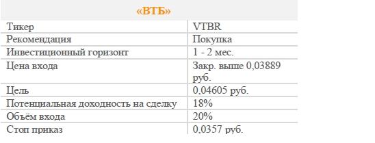 Акции ВТБ. Рекомендация - ПОКУПАТЬ