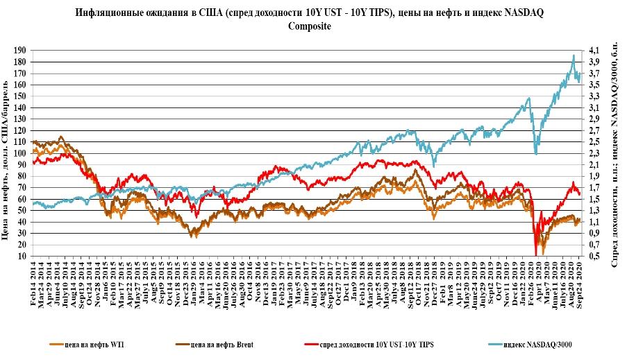 Нефть дорожает на ожиданиях бюджетных стимулов