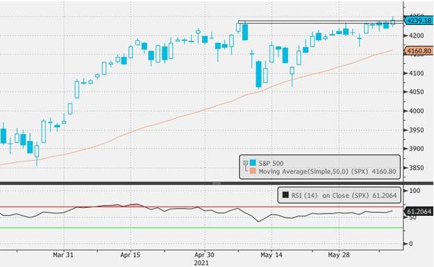 Реакция рынков на майскую инфляцию в США говорит о том, что инвесторы доверяют ФРС больше, чем собственным глазам