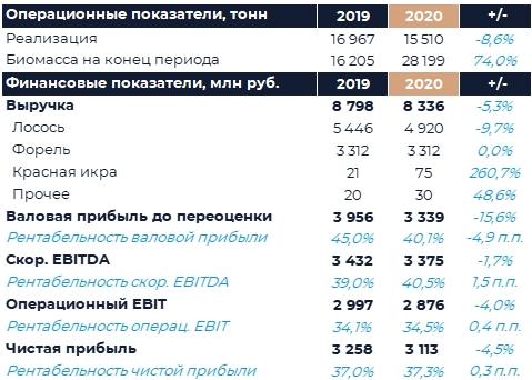 Русская Аквакультура: Финансовые результаты