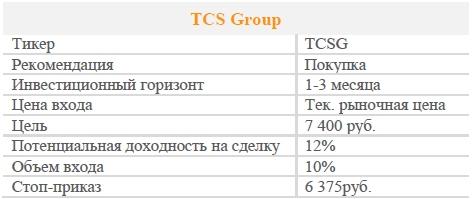 Акции TCS Group. Рекомендация - ПОКУПАТЬ