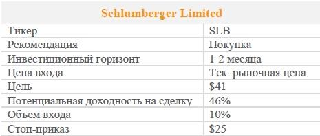 Акции Schlumberger Limited. Рекомендация - ПОКУПАТЬ