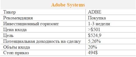 Акции Adobe Systems. Рекомендация - ПОКУПАТЬ