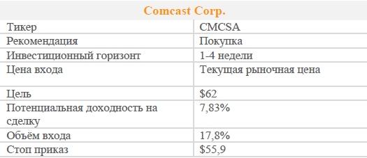 Акции Comcast Corp. Рекомендация - ПОКУПАТЬ