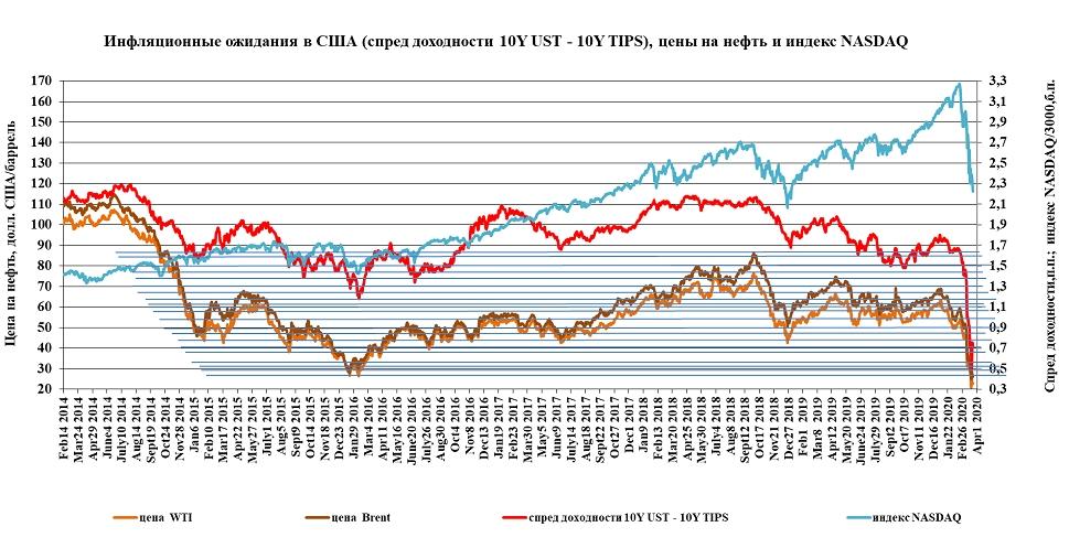 Современная монетарная теория и основные драйверы нефтяных цен.