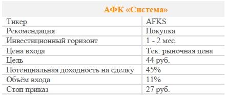 Акции АФК «Система». Рекомендация - ПОКУПАТЬ