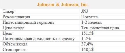 Акции Johnson & Johnson, Inc. Рекомендация - ПОКУПАТЬ
