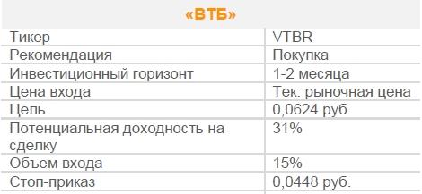 Акции «ВТБ». Рекомендация - ПОКУПАТЬ