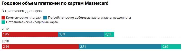 Mastercard, потому что быть вторым не стыдно