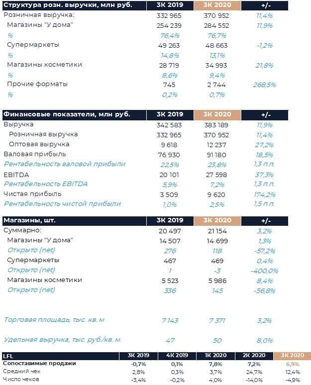 Магнит: Финансовые результаты (3К20 МСФО)