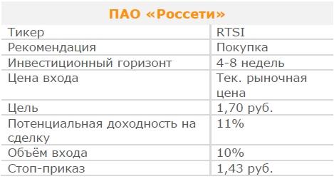 Акции ПАО «Россети». Рекомендация - ПОКУПАТЬ