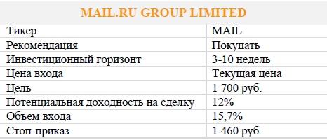 Акции MAIL.RU GROUP. Рекомендация - ПОКУПАТЬ