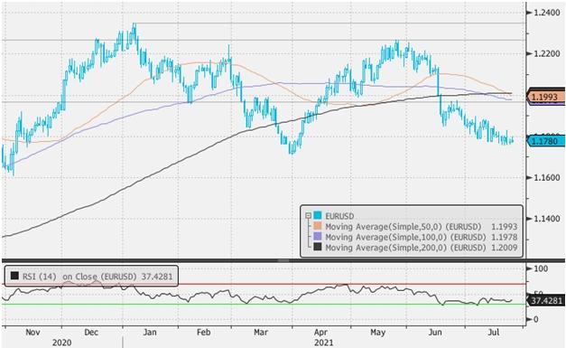 Доллар может укрепиться перед публикацией в среду итогов заседания ФРС