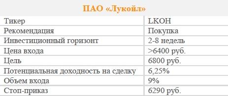 Акции ПАО «Лукойл». Рекомендация - ПОКУПАТЬ
