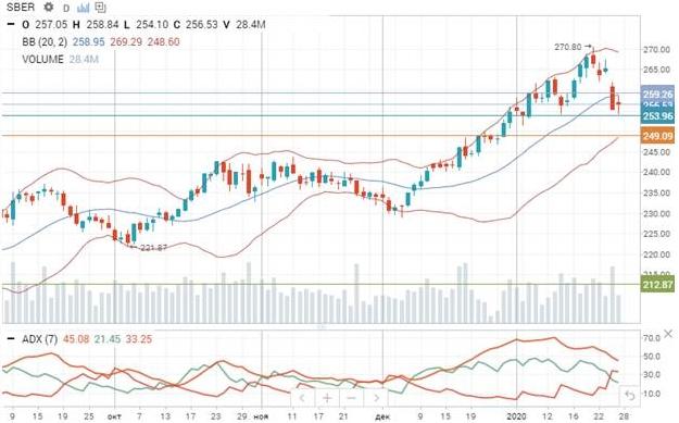 Акции Сбербанка не исчерпали потенциал падения