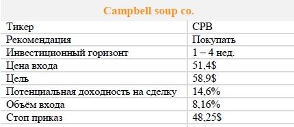 Акции Campbell soup co. Рекомендация - ПОКУПАТЬ