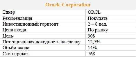 Акции Oracle Corporation. Рекомендация - ПОКУПАТЬ