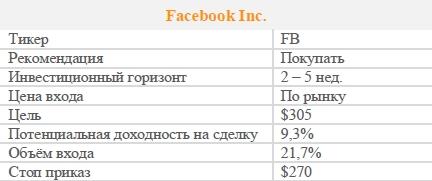 Акции Facebook Inc. Рекомендация - ПОКУПАТЬ