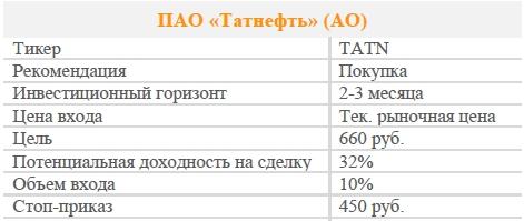 Акции ПАО «Татнефть» (АО). Рекомендация - ПОКУПАТЬ