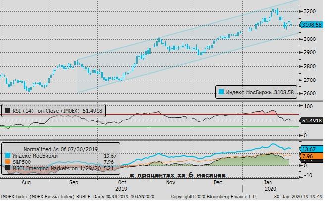 Акции и рубль всё ещё «в лапах инфекции»