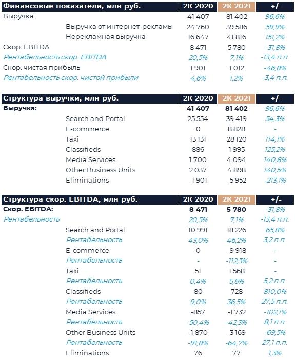 Яндекс: Финансовые результаты (2К21 GAAP)