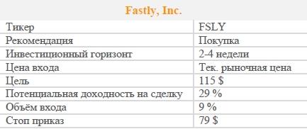 Акции Fastly, Inc. Рекомендация - ПОКУПАТЬ