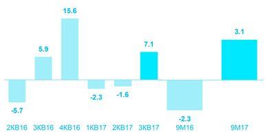 """Отчёт """"Ростелекома"""" за III квартал: неоднозначные результаты и оптимистичные ожидания"""