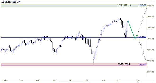 Dow Jones (YM): если ли жизнь выше 18000 пунктов?