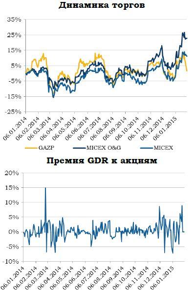 «Газпром» сопротивляется слабой конъюнктуре