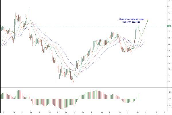 Twitter и Hewlett-Packard, обзор акций «аутсайдеров» американского фондового рынка