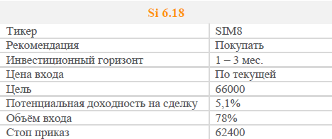 Фьючерс на доллар/рубль. Рекомендация - покупать