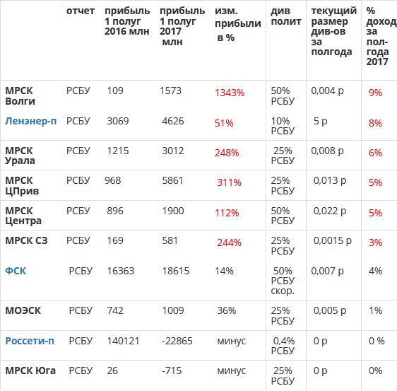 Обзор электросетевых компаний по итогам 1 полугодия 2017 года