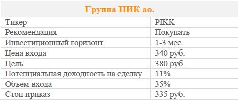 Акции ПИК. Рекомендация - ПОКУПАТЬ.