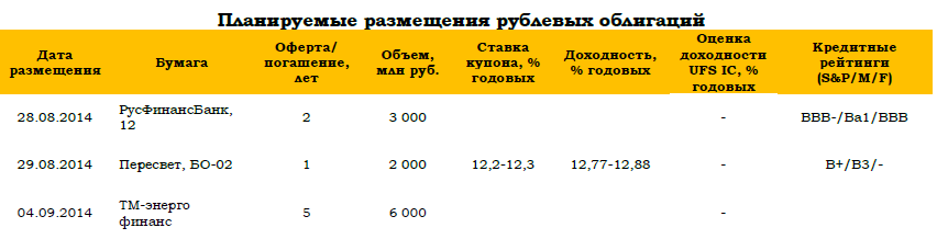 Рынок российских еврооблигаций