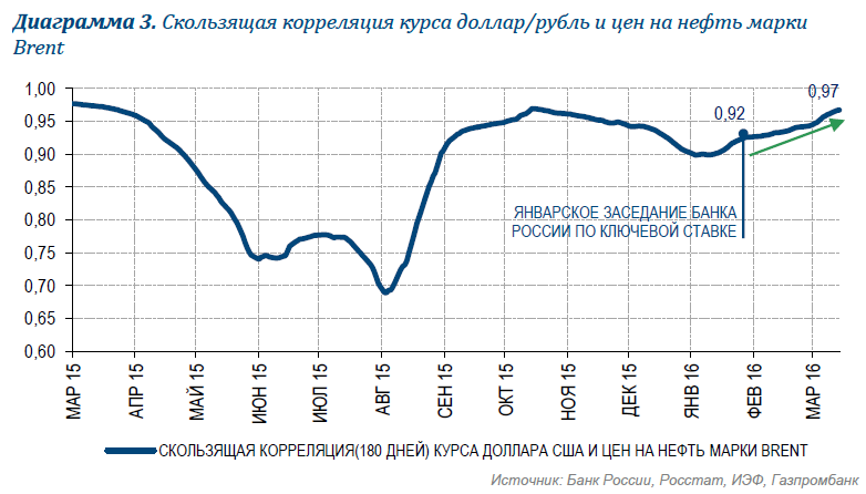 Заседание Банка России по ключевой ставке: рынку интересен пресс-релиз