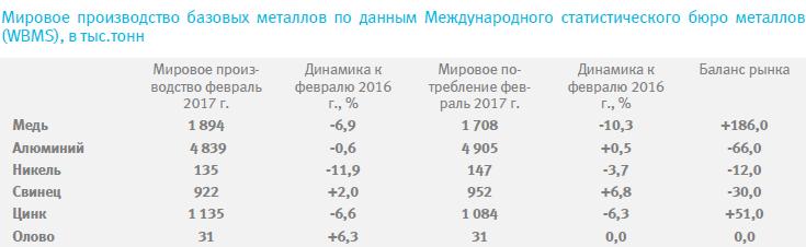 Обзор рынков цветных металлов (15-19 103/04 - 03/05)